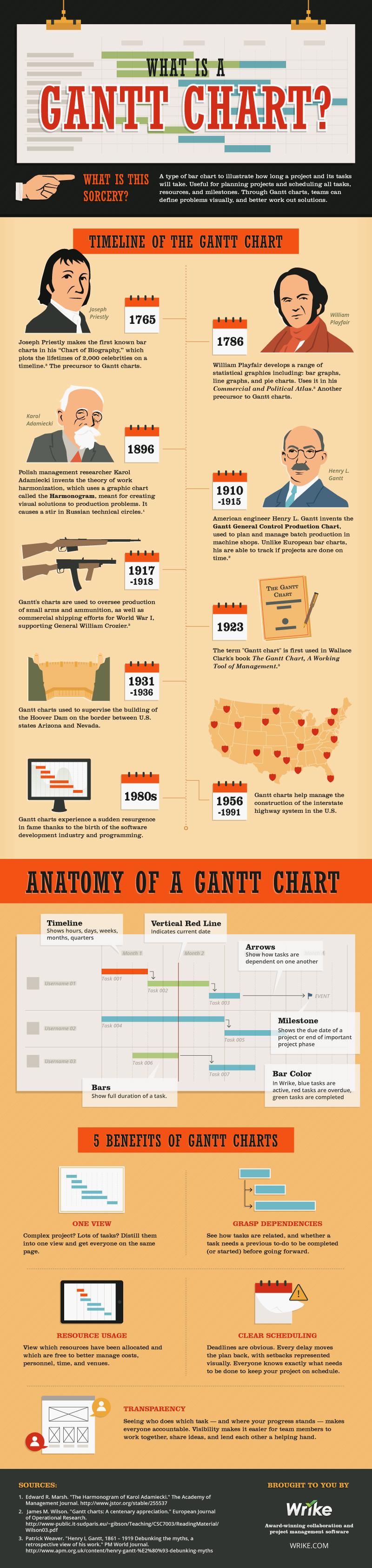 What Is a Gantt Chart?